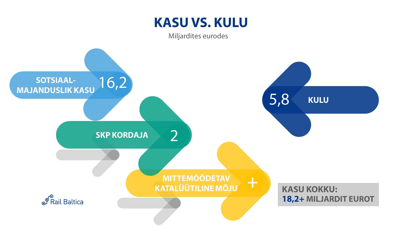Rail Baltica kasu vs. kulu