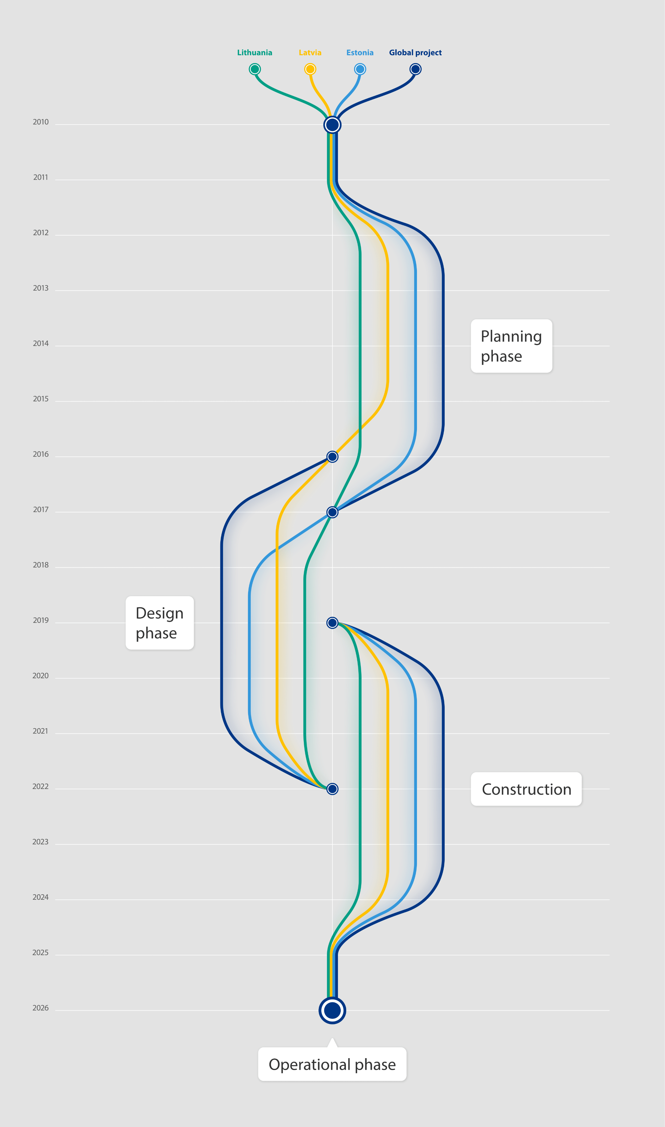 Rail Baltica Project Timeline