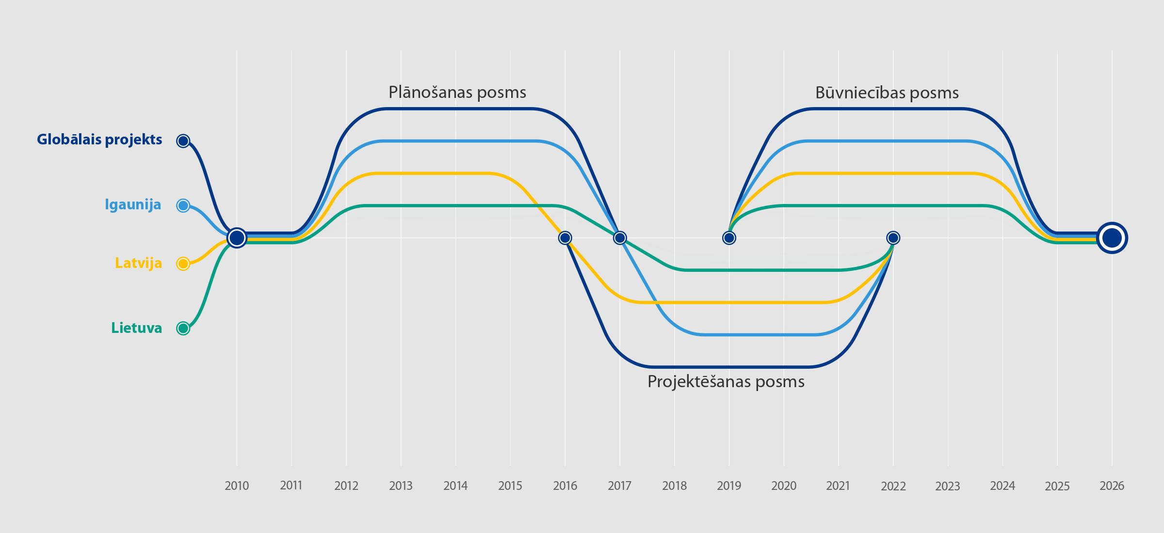 Rail Baltica projekta laika skala
