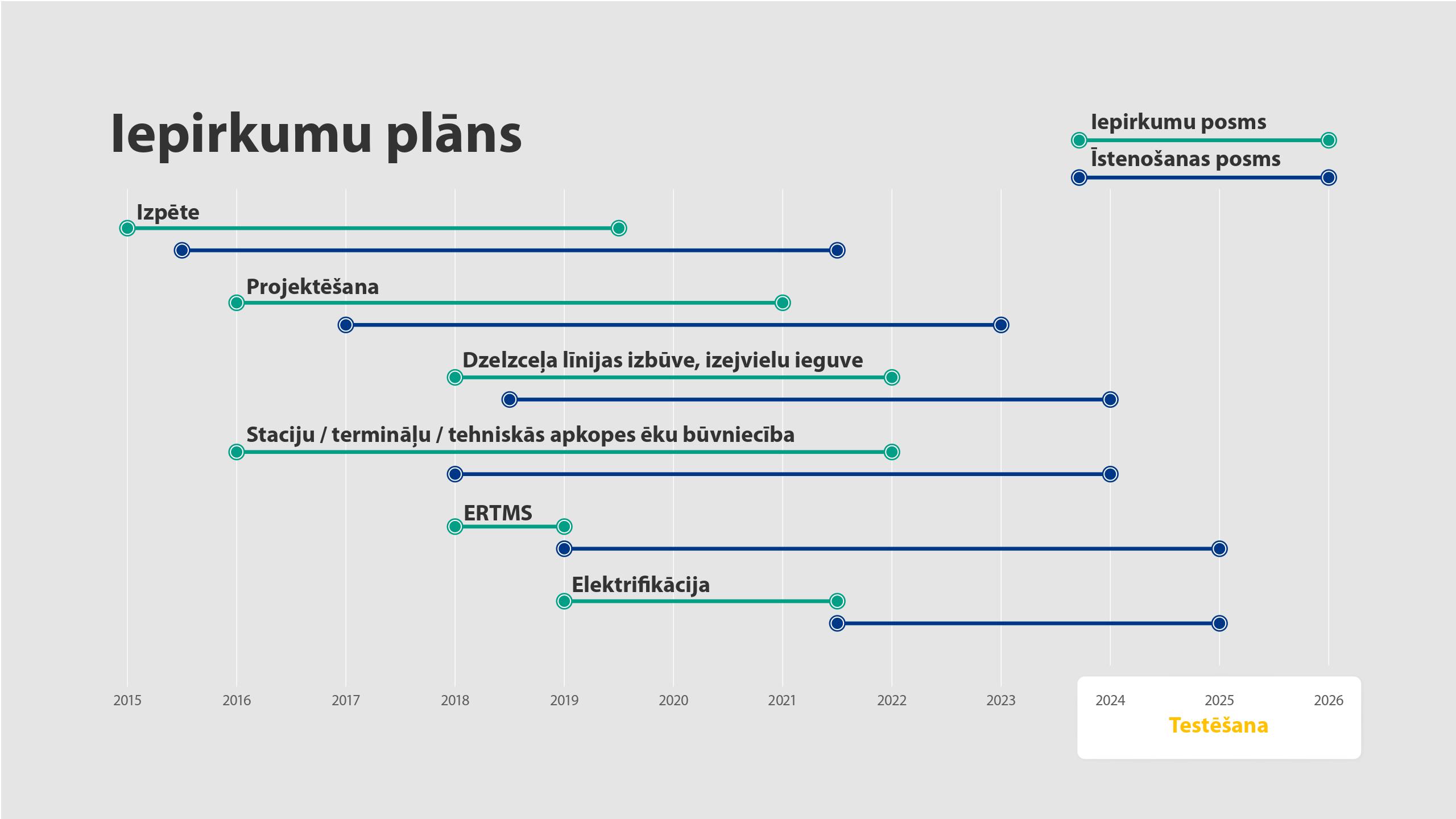 Rail Baltica iepirkumu plans