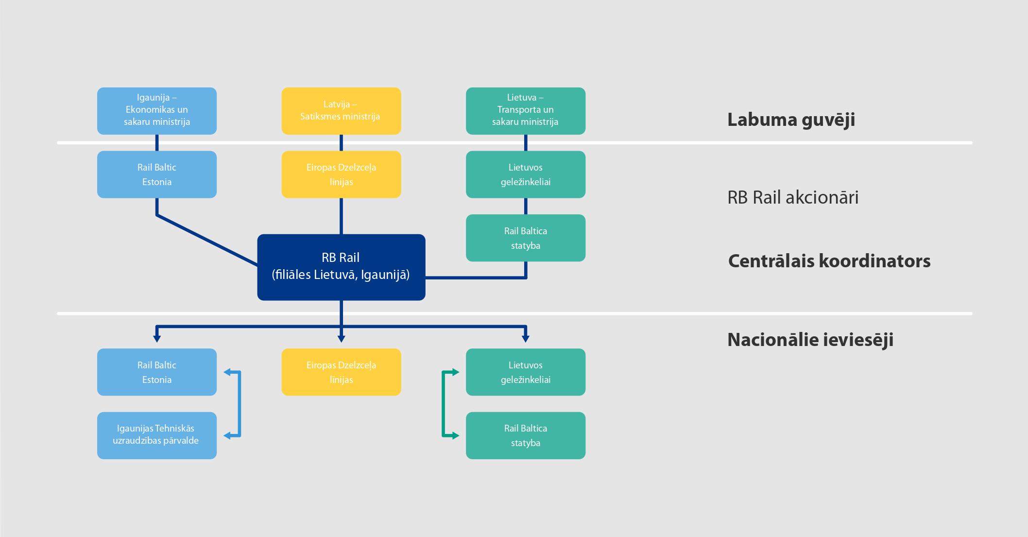 Rail Baltica projekta struktura