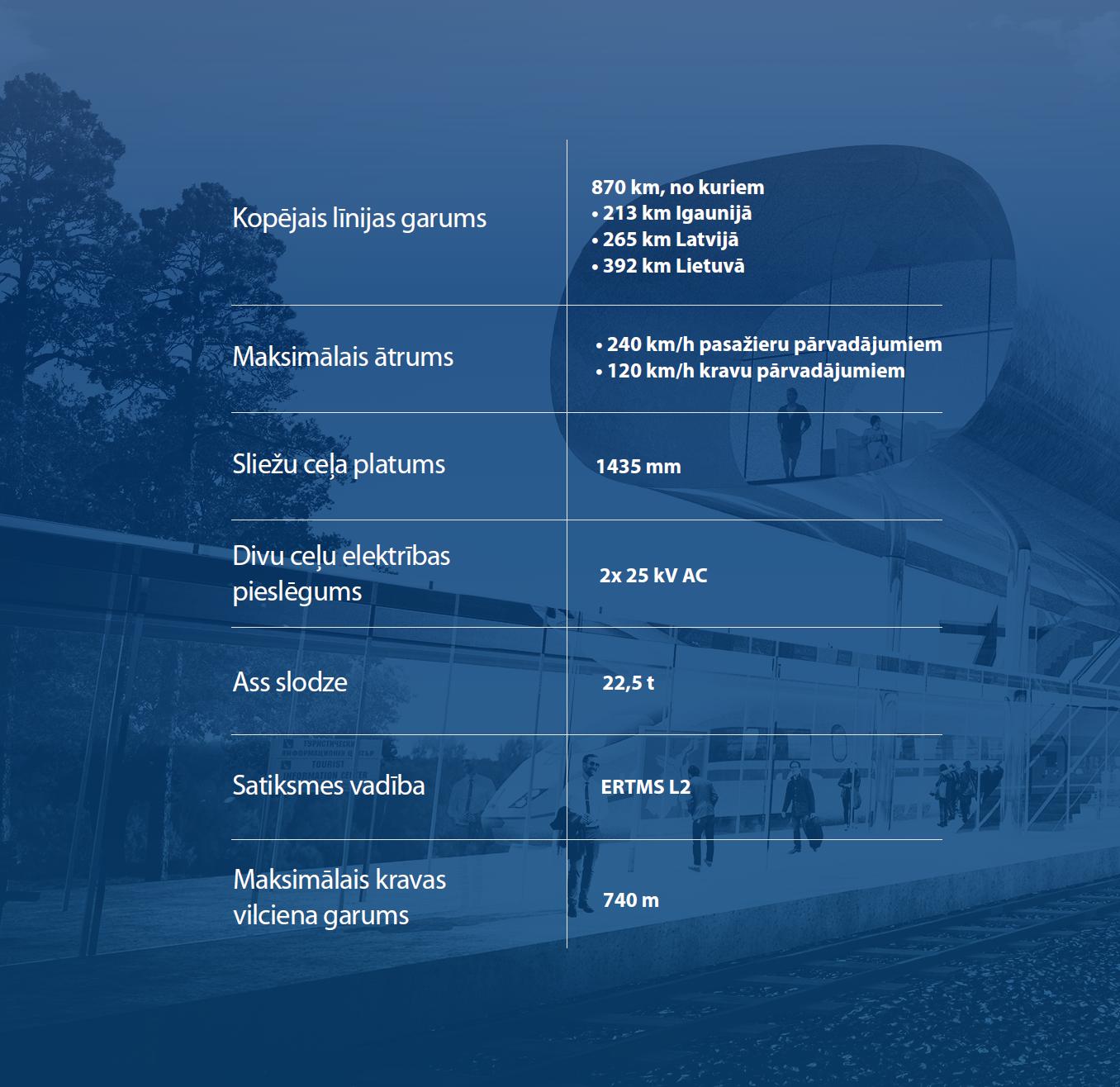 Rail Baltica tehniskie rādītāji