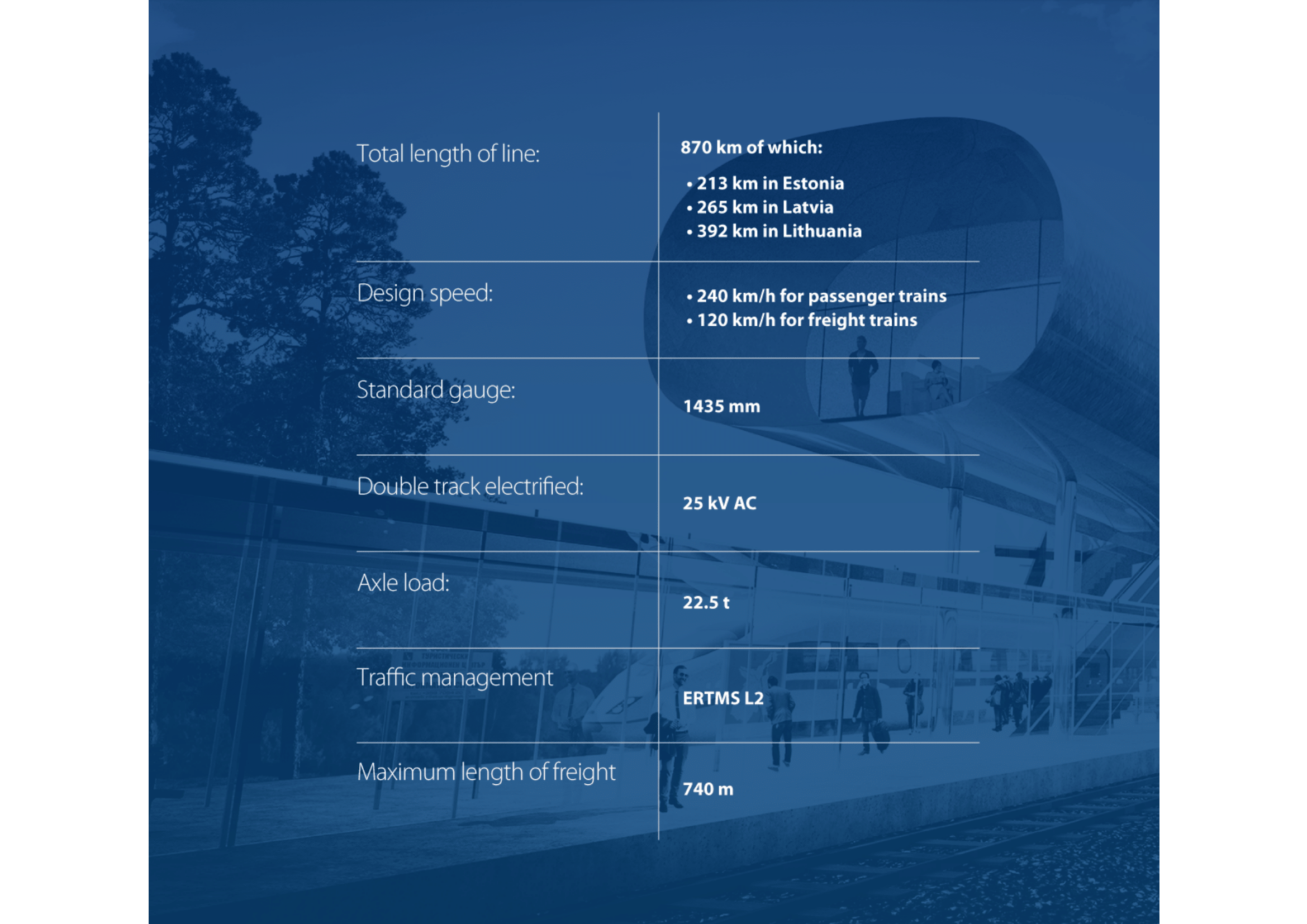 Rail Baltica Procurement Plan