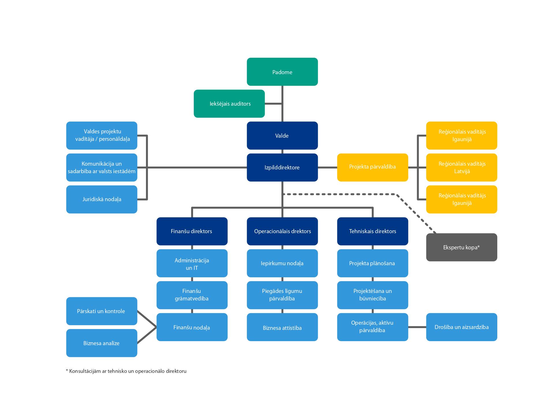 RB Rail uzņēmuma struktūra