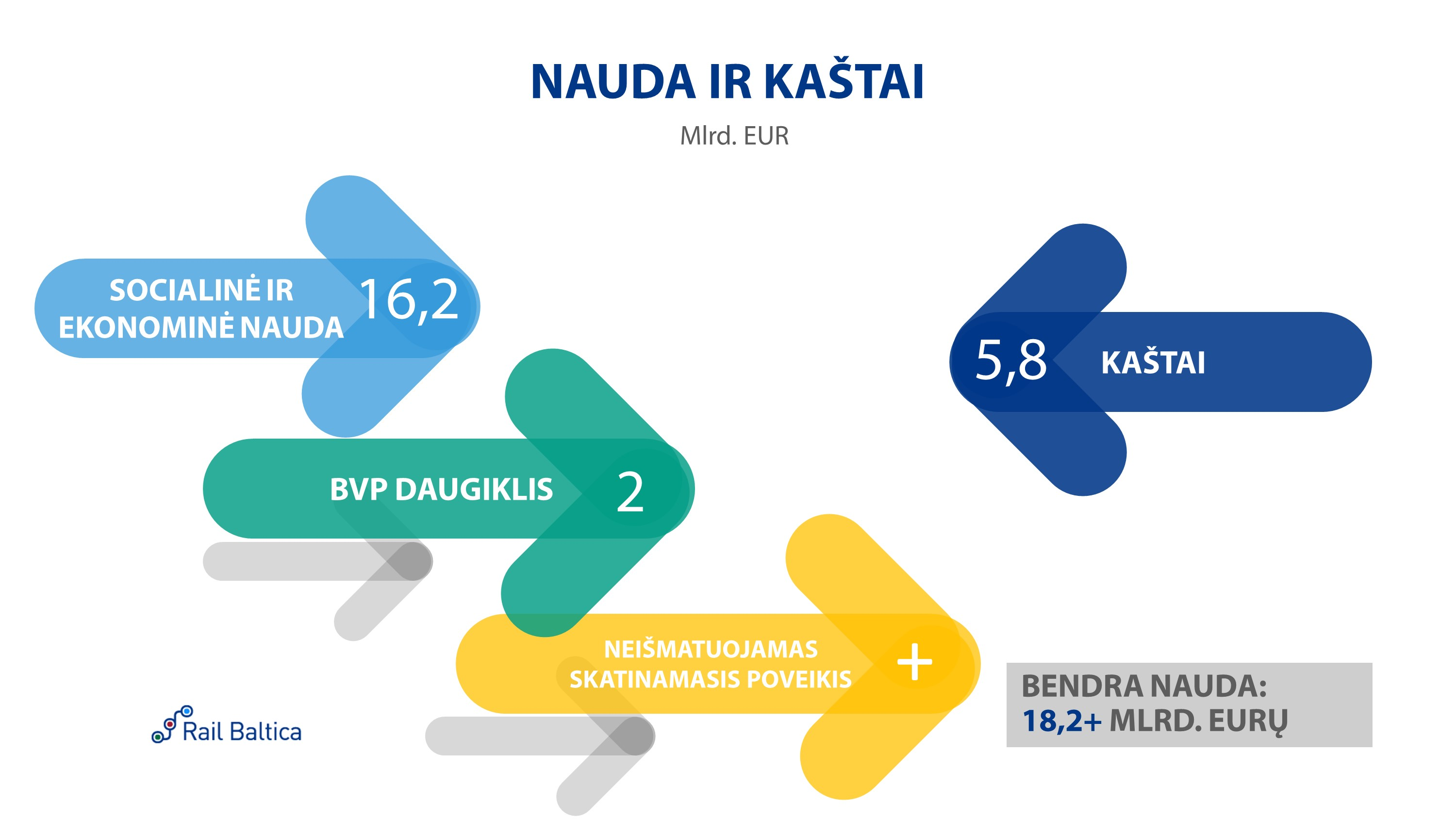 Rail Baltica Cost vs. Benefits