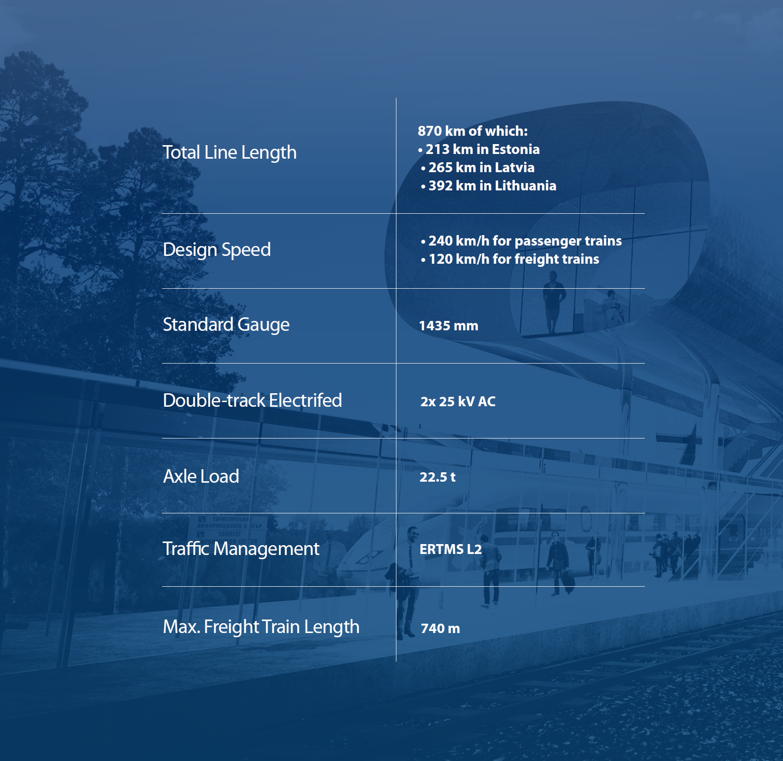 Rail Baltica Technical Parameters