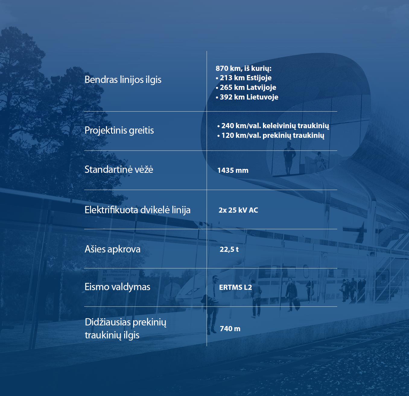 Rail Baltica techniniai parametrai