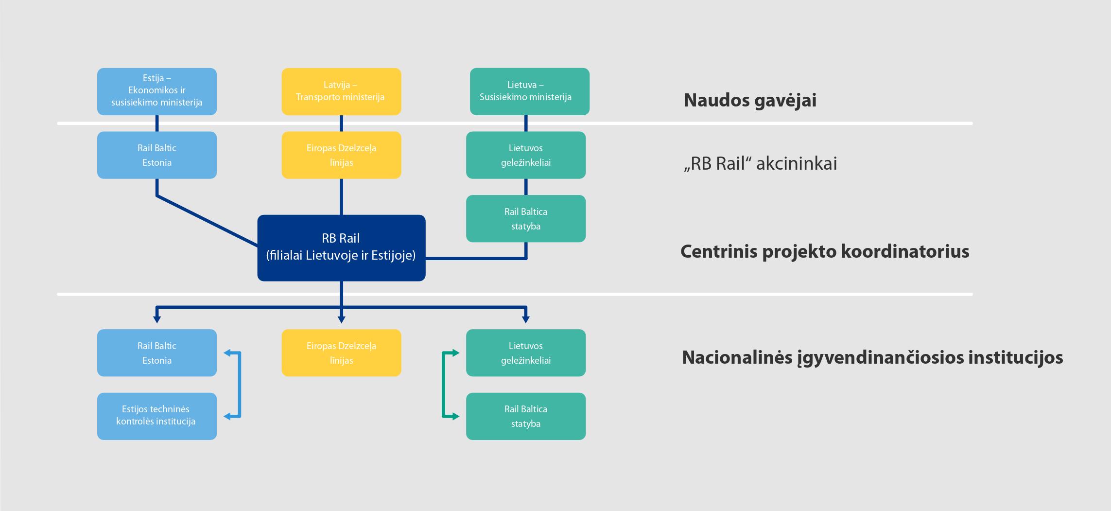 Rail Baltica projekto struktura